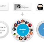 Dos formas simples de cómo conseguir invitaciones de Google+
