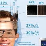 Infografía: así es el usuario típico de Android