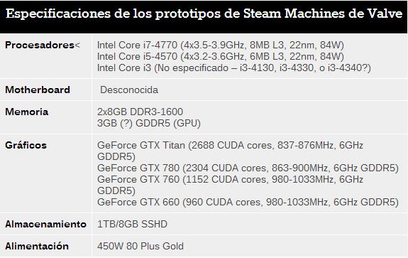 Especidicaciones Steam Machine