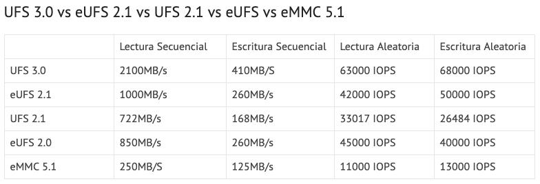 Comparativa UFS