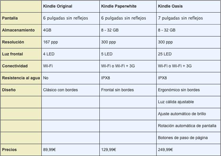 Kindle vs Kindle Paperwhite vs Kindle Oasis