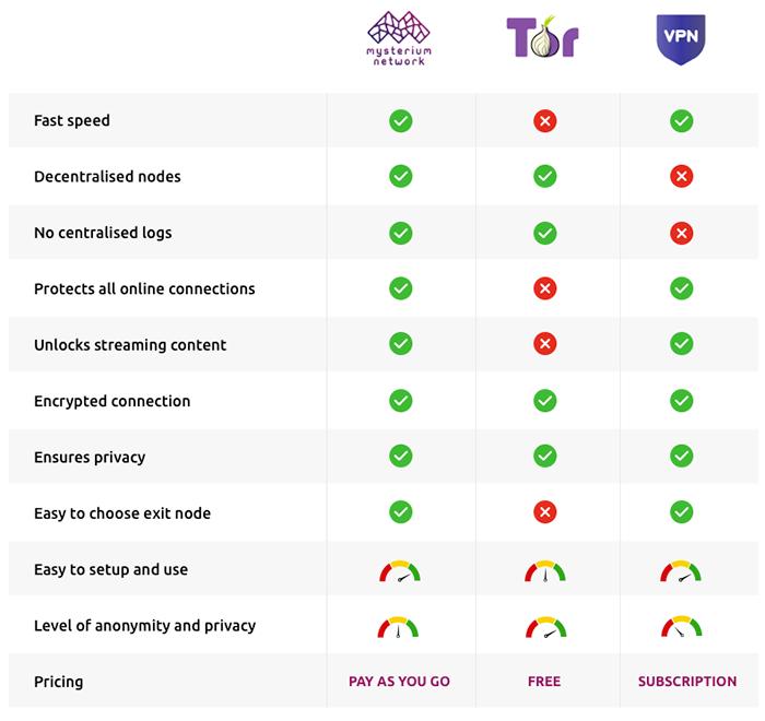 dVPN vs Tor vs VPN